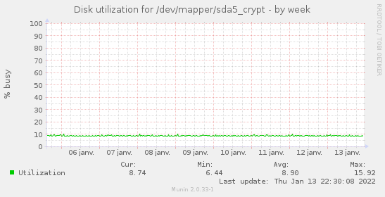 Disk utilization for /dev/mapper/sda5_crypt