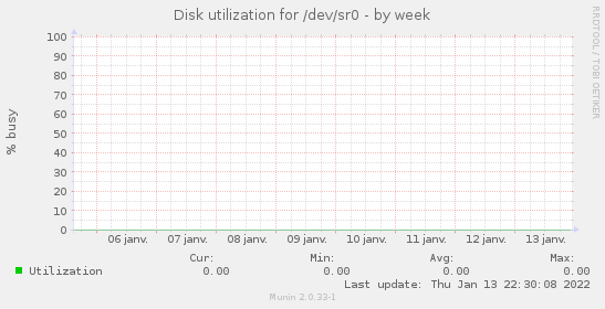 Disk utilization for /dev/sr0