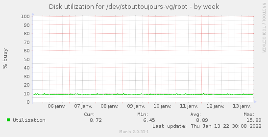 Disk utilization for /dev/stouttoujours-vg/root