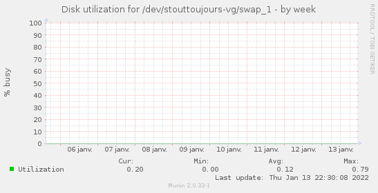 Disk utilization for /dev/stouttoujours-vg/swap_1