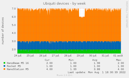Ubiquiti devices