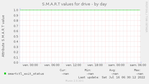 S.M.A.R.T values for drive